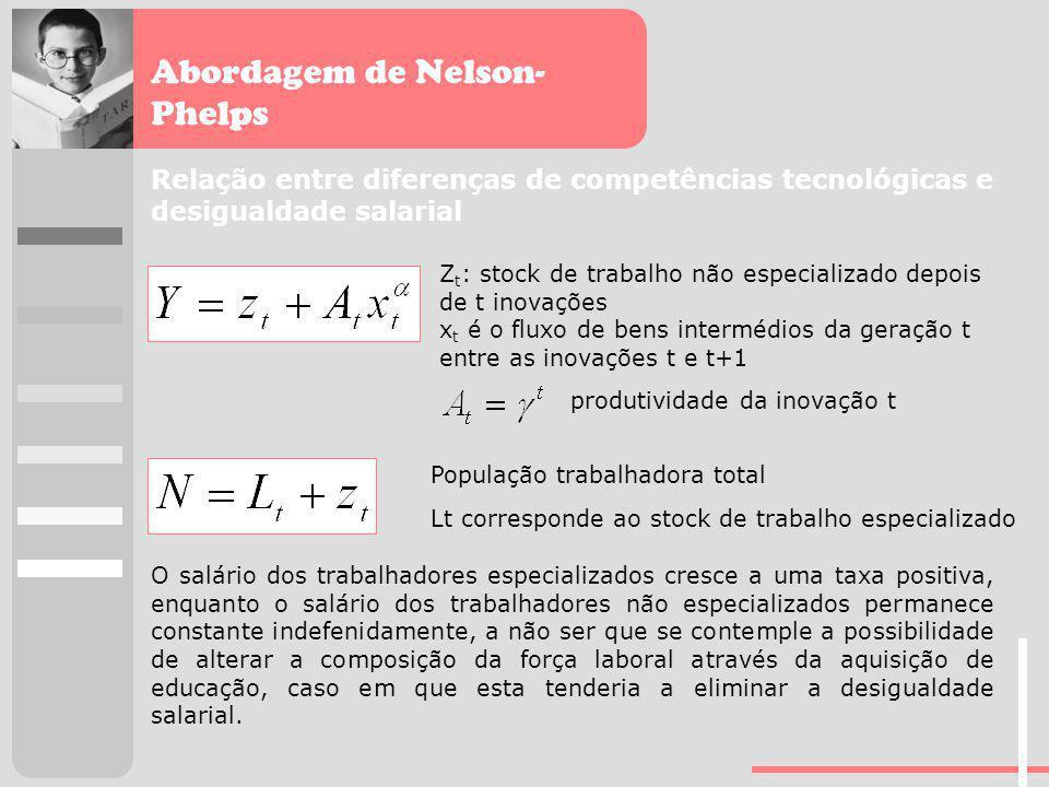 Abordagem de Nelson- Phelps Relação entre diferenças de competências tecnológicas e desigualdade salarial Z t : stock de trabalho não especializado de