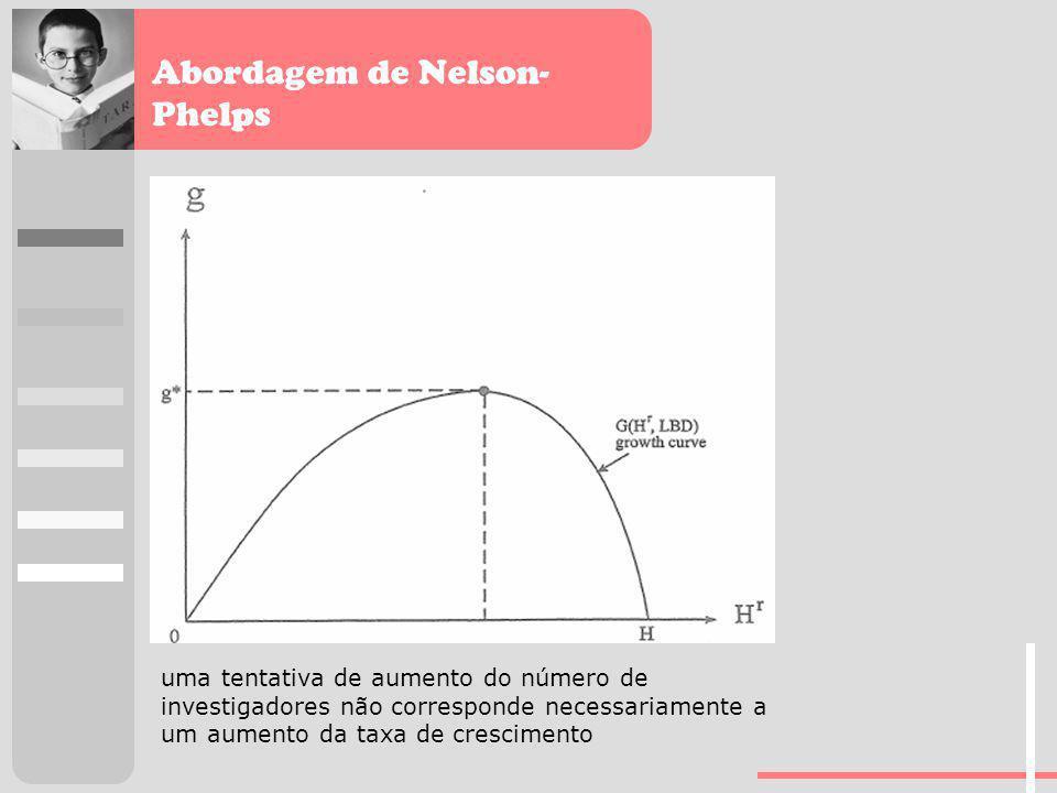 Abordagem de Nelson- Phelps uma tentativa de aumento do número de investigadores não corresponde necessariamente a um aumento da taxa de crescimento