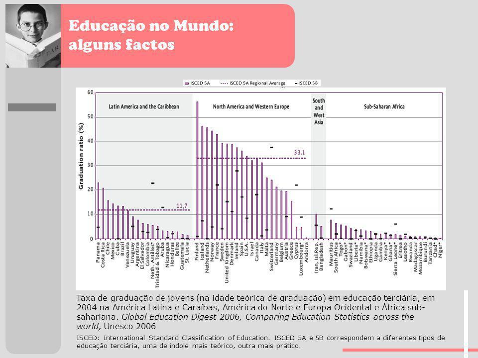 Educação no Mundo: alguns factos Taxa de graduação de jovens (na idade teórica de graduação) em educação terciária, em 2004 na América Latina e Caraíb