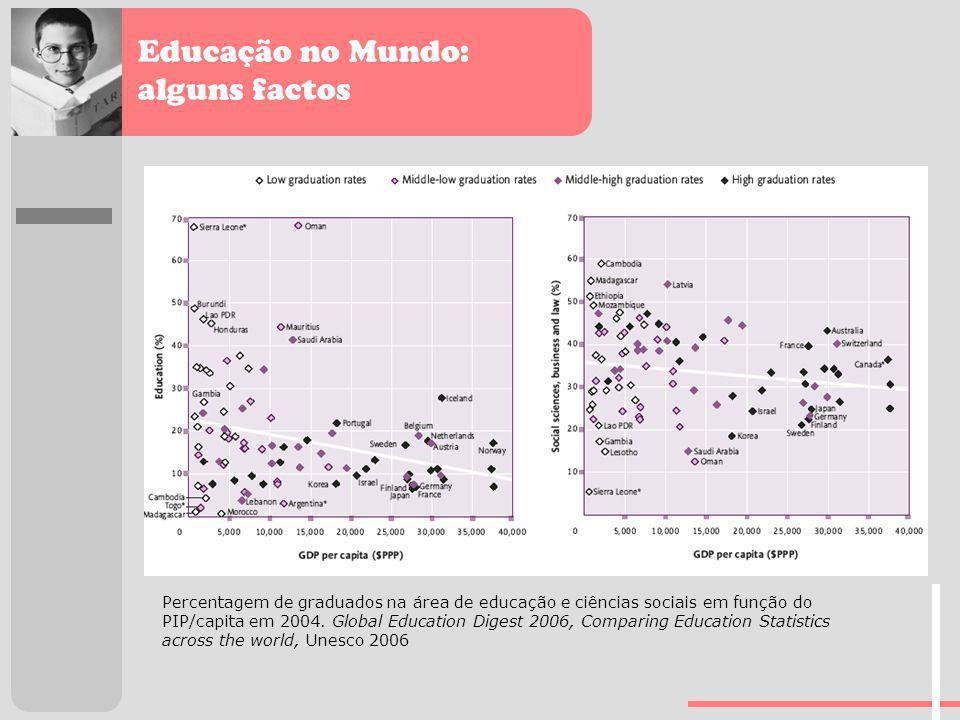 Educação no Mundo: alguns factos Percentagem de graduados na área de educação e ciências sociais em função do PIP/capita em 2004. Global Education Dig