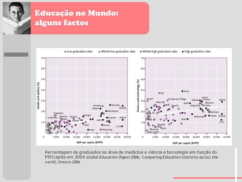 Educação no Mundo: alguns factos Percentagem de graduados na área de medicina e ciência e tecnologia em função do PIP/capita em 2004 Global Education