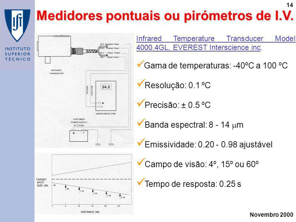 Novembro 2000 14 Medidores pontuais ou pirómetros de I.V. Medidores pontuais ou pirómetros de I.V. Infrared Temperature Transducer Model 4000.4GL, EVE