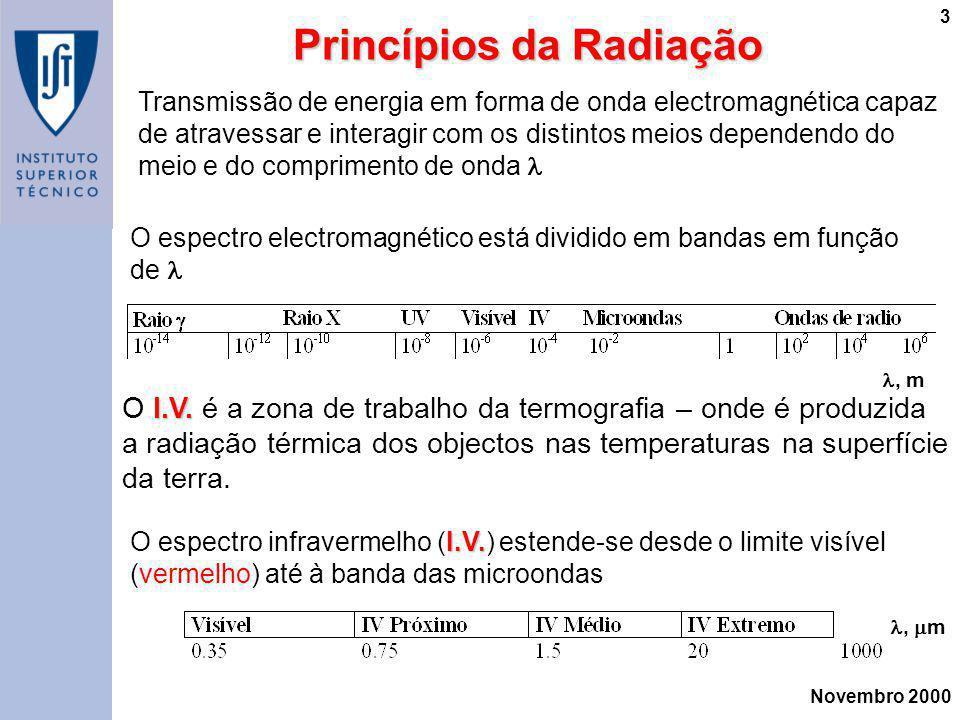 Novembro 2000 3 Princípios da Radiação Transmissão de energia em forma de onda electromagnética capaz de atravessar e interagir com os distintos meios
