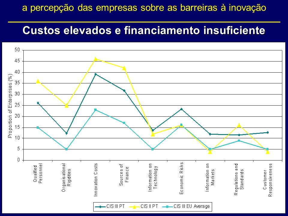 Custos elevados e financiamento insuficiente a percepção das empresas sobre as barreiras à inovação