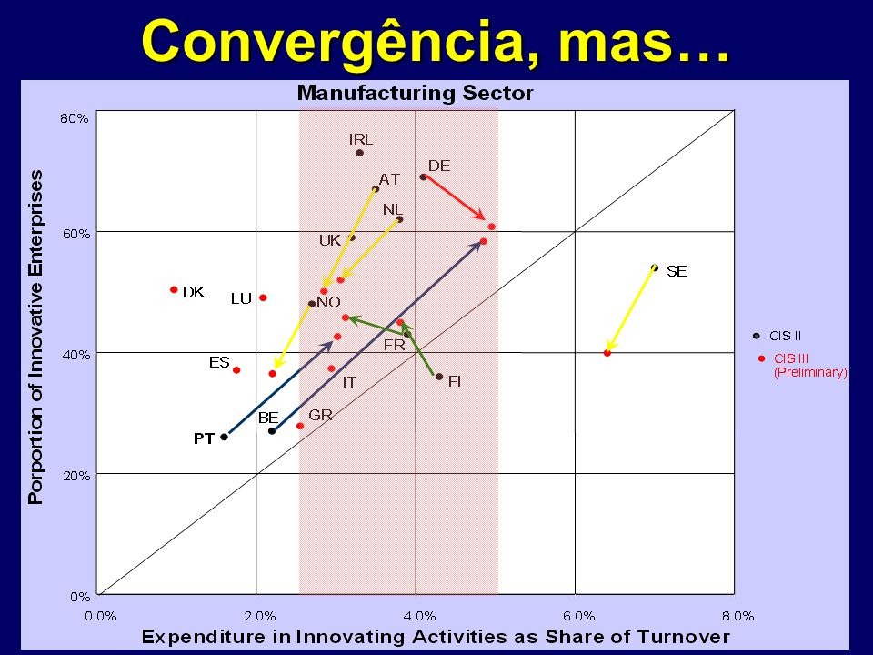 Convergência, mas…
