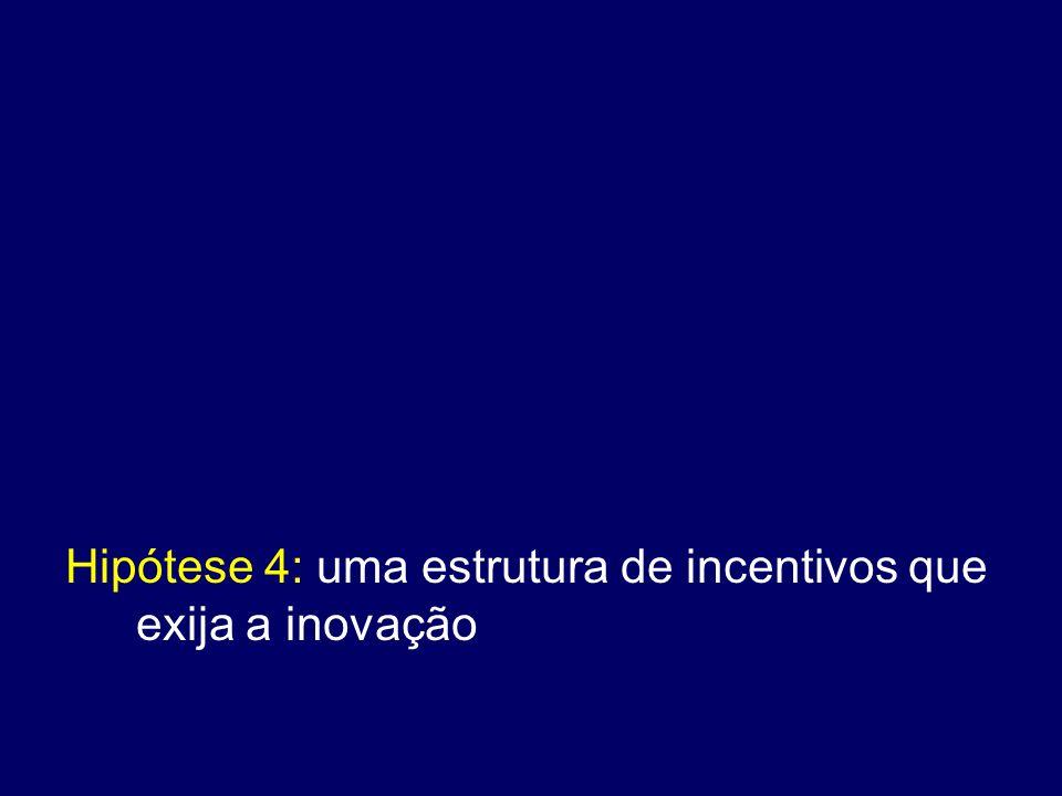 Hipótese 4: uma estrutura de incentivos que exija a inovação