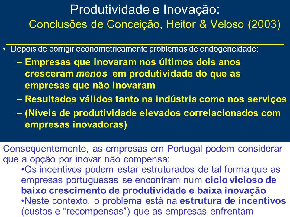 Produtividade e Inovação: Conclusões de Conceição, Heitor & Veloso (2003) Depois de corrigir econometricamente problemas de endogeneidade: –Empresas que inovaram nos últimos dois anos cresceram menos em produtividade do que as empresas que não inovaram –Resultados válidos tanto na indústria como nos serviços –(Níveis de produtividade elevados correlacionados com empresas inovadoras) Consequentemente, as empresas em Portugal podem considerar que a opção por inovar não compensa: Os incentivos podem estar estruturados de tal forma que as empresas portuguesas se encontram num ciclo vicioso de baixo crescimento de produtividade e baixa inovação Neste contexto, o problema está na estrutura de incentivos (custos e recompensas) que as empresas enfrentam