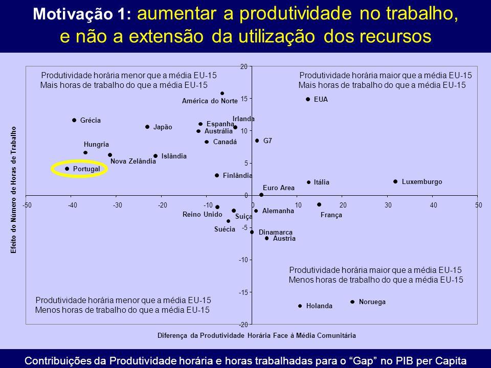 Motivação 1: aumentar a produtividade no trabalho, e não a extensão da utilização dos recursos G7 Euro Area América do Norte Portugal Grécia Hungria Nova Zelândia Japão Islândia Austrália Espanha Canadá Finlândia Reino Unido Suécia Suiça Irlanda Dinamarca Alemanha Áustria Holanda EUA Itália França Noruega Luxemburgo -20 -15 -10 -5 0 5 10 15 20 -50-40-30-20-1001020304050 Diferença da Produtividade Horária Face à Média Comunitária Efeito do Número de Horas de Trabalho Produtividade horária menor que a média EU-15 Menos horas de trabalho do que a média EU-15 Produtividade horária maior que a média EU-15 Menos horas de trabalho do que a média EU-15 Produtividade horária maior que a média EU-15 Mais horas de trabalho do que a média EU-15 Produtividade horária menor que a média EU-15 Mais horas de trabalho do que a média EU-15 Contribuições da Produtividade horária e horas trabalhadas para o Gap no PIB per Capita