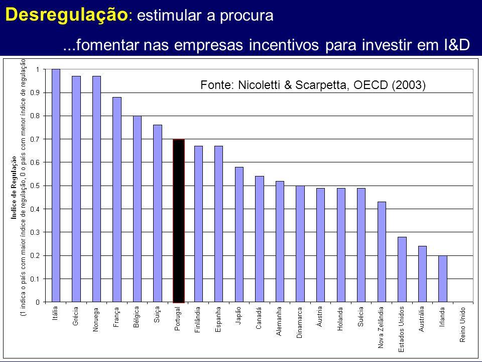 Fonte: Nicoletti & Scarpetta, OECD (2003) Desregulação : estimular a procura...fomentar nas empresas incentivos para investir em I&D