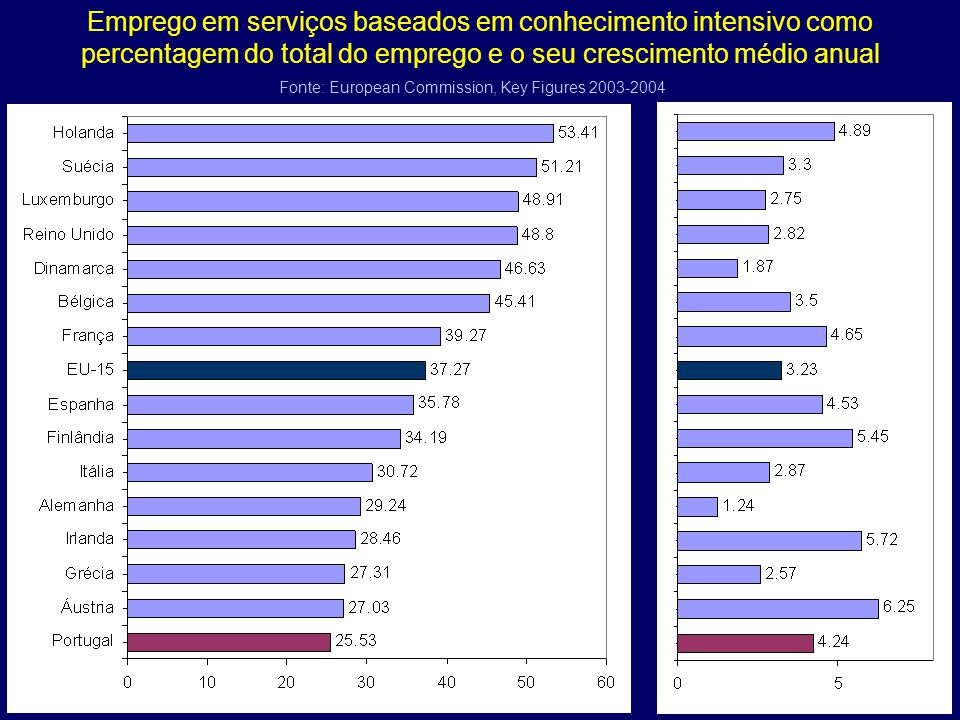 Emprego em serviços baseados em conhecimento intensivo como percentagem do total do emprego e o seu crescimento médio anual Fonte: European Commission, Key Figures 2003-2004