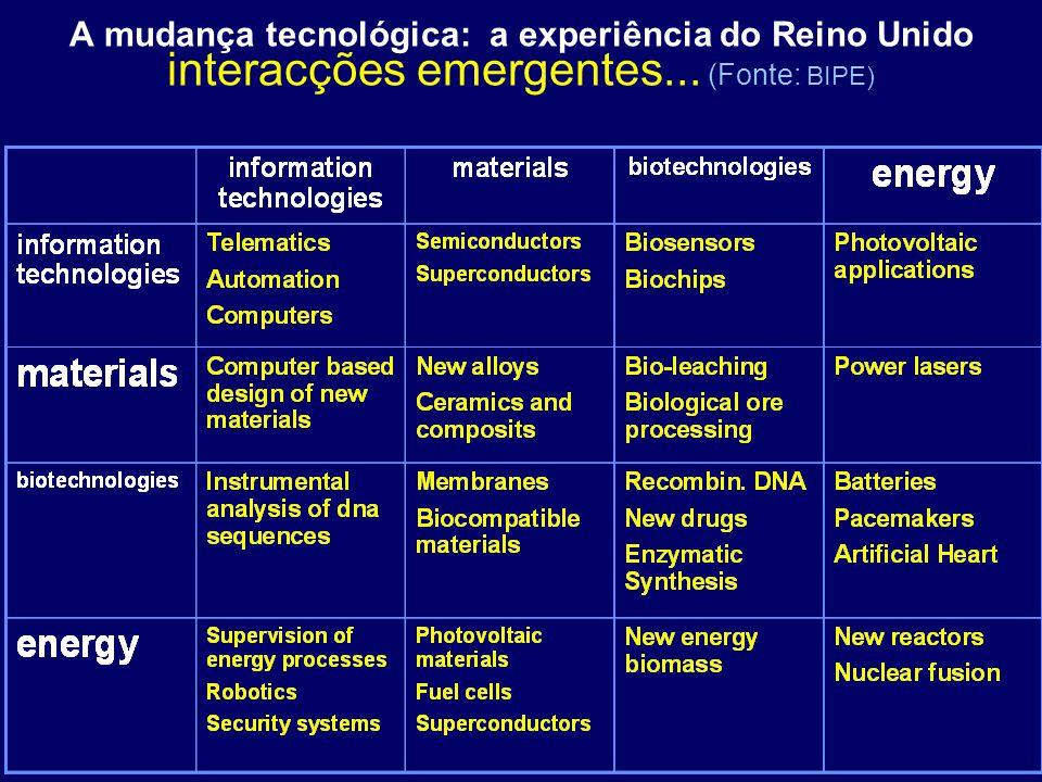 A mudança tecnológica: a experiência do Reino Unido interacções emergentes... (Fonte: BIPE)