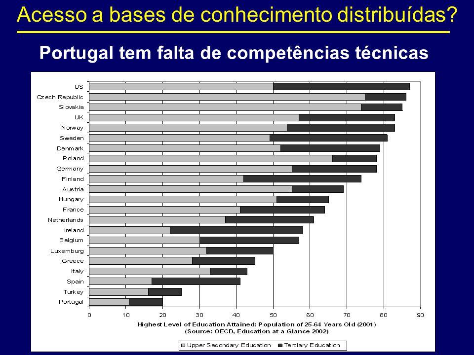 Portugal tem falta de competências técnicas Acesso a bases de conhecimento distribuídas