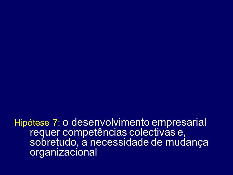 Hipótese 7: o desenvolvimento empresarial requer competências colectivas e, sobretudo, a necessidade de mudança organizacional