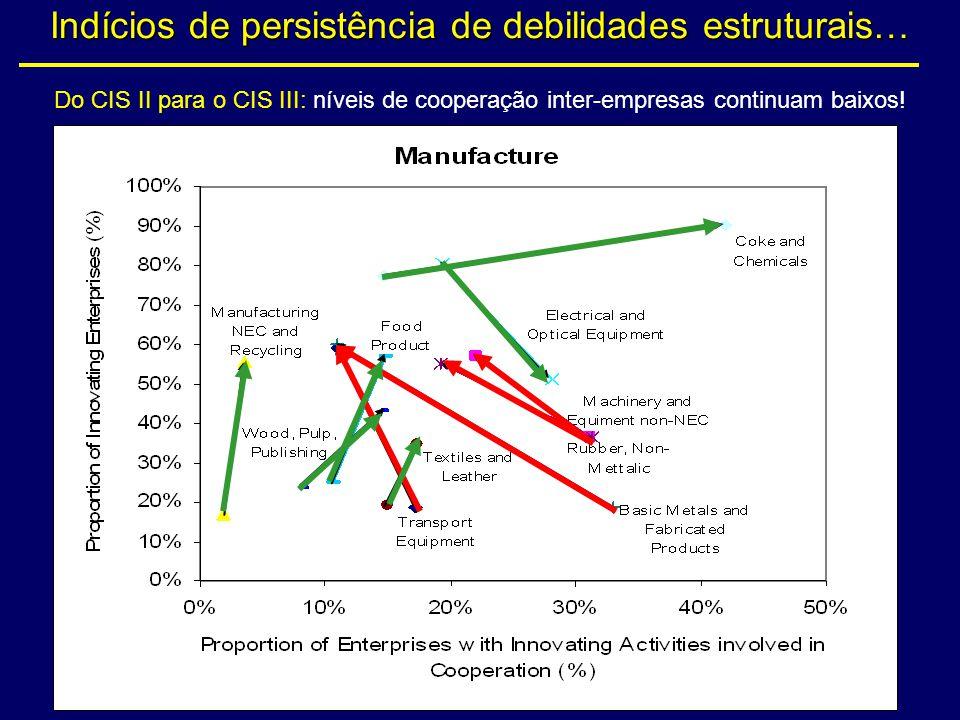 Indícios de persistência de debilidades estruturais… Do CIS II para o CIS III: níveis de cooperação inter-empresas continuam baixos!