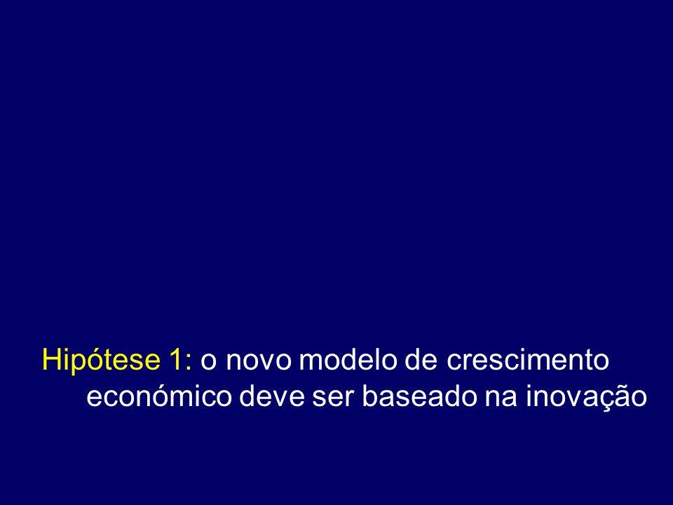 Hipótese 1: o novo modelo de crescimento económico deve ser baseado na inovação