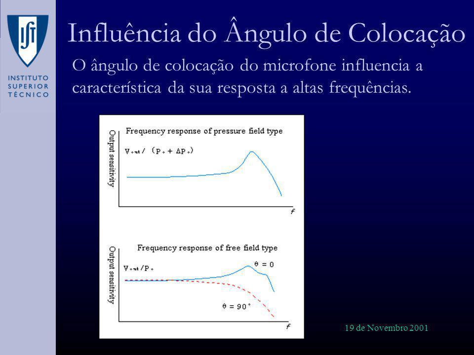 19 de Novembro 2001 Influência do Ângulo de Colocação O ângulo de colocação do microfone influencia a característica da sua resposta a altas frequênci