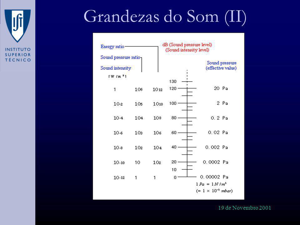 19 de Novembro 2001 Sensores de Som: Microfones Para trabalho experimental, os microfones capacitivos são os mais utilizados: Estabilidade Pequenas dimensões Resposta constante numa larga gama de frequências Dimensão: Em polegadas: 1, ½, ¼,