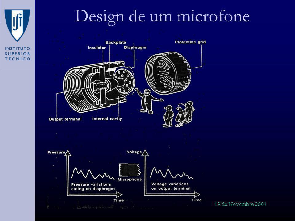 19 de Novembro 2001 Acústica Musical (II) Dificuldades: Para captar a gama de frequências sonoras de interesse, é necessária câmaras com elevada taxa de captura.
