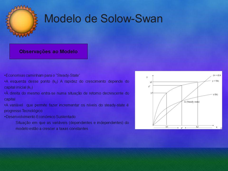 Modelo de Solow-Swan Economias caminham para o Steady-State A esquerda desse ponto (k 0 ) A rapidez do crescimento depende do capital inicial (k 1 ) À