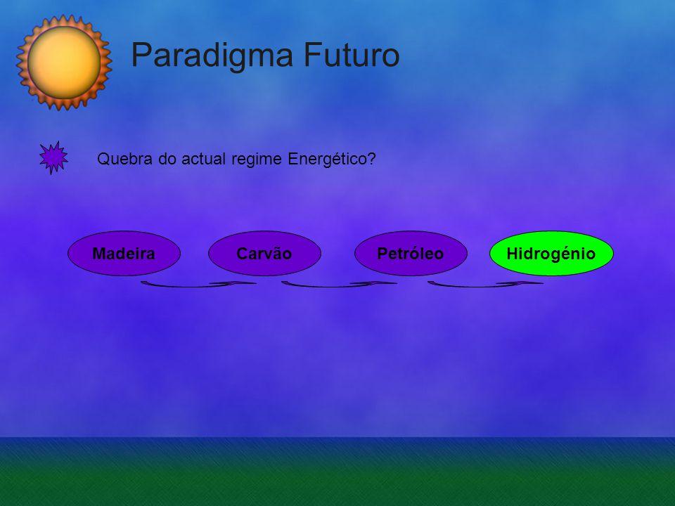 Paradigma Futuro Quebra do actual regime Energético? MadeiraCarvãoPetróleoHidrogénio