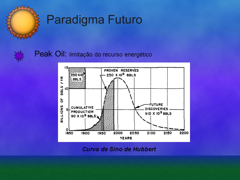 Paradigma Futuro Peak Oil: limitação do recurso energético Curva de Sino de Hubbert