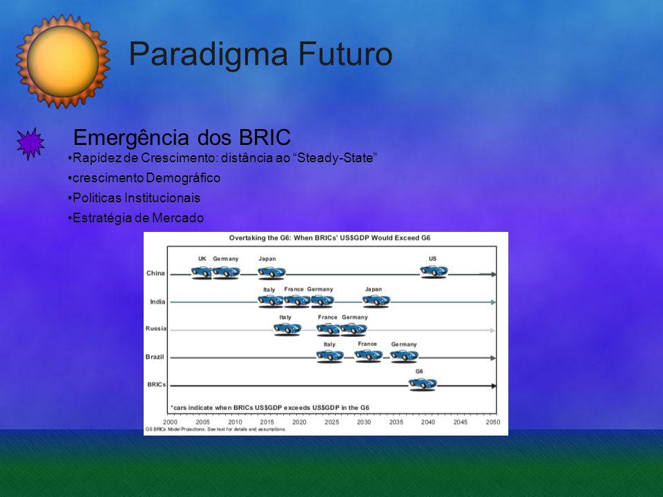 Paradigma Futuro Emergência dos BRIC Rapidez de Crescimento: distância ao Steady-State crescimento Demográfico Politicas Institucionais Estratégia de