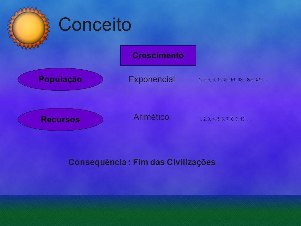 Conceito População Exponencial Recursos Crescimento Arimético 1, 2, 4, 8, 16, 32, 64, 128, 256, 512, … 1, 2, 3, 4, 5, 6, 7, 8, 9, 10, … Consequência :