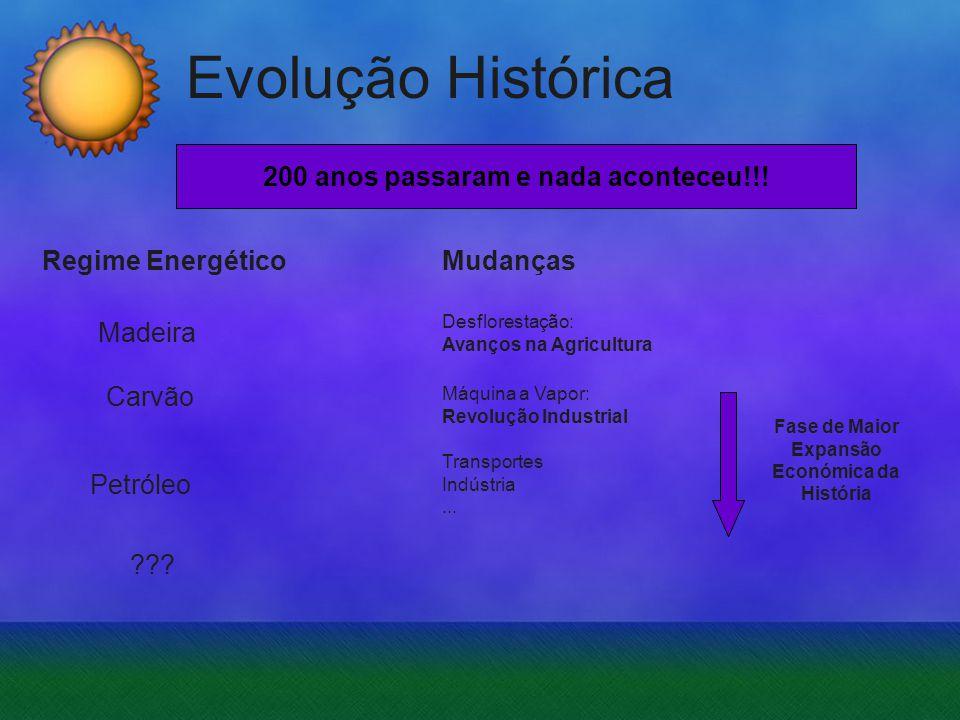 Evolução Histórica Madeira 200 anos passaram e nada aconteceu!!! Regime Energético Carvão Petróleo Desflorestação: Avanços na Agricultura Mudanças Tra