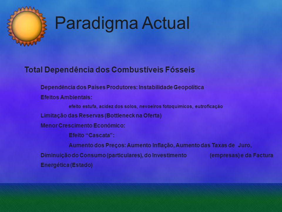 Paradigma Actual Total Dependência dos Combustíveis Fósseis Dependência dos Países Produtores: Instabilidade Geopolítica Efeitos Ambientais: efeito es