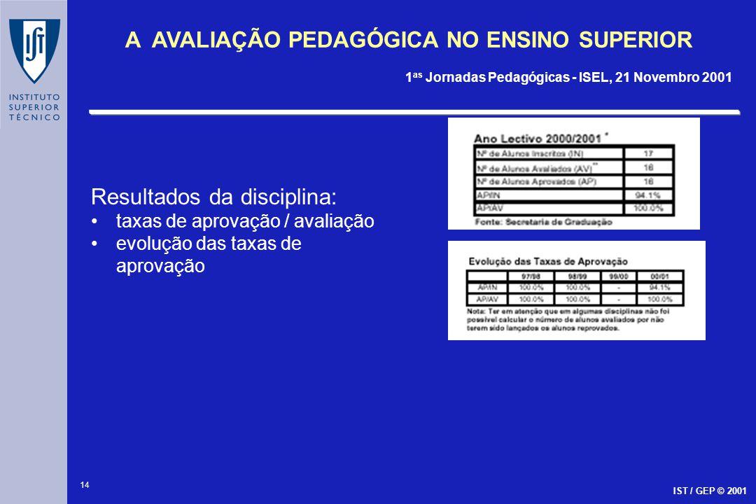 14 A AVALIAÇÃO PEDAGÓGICA NO ENSINO SUPERIOR 1 as Jornadas Pedagógicas - ISEL, 21 Novembro 2001 IST / GEP © 2001 Resultados da disciplina: taxas de ap