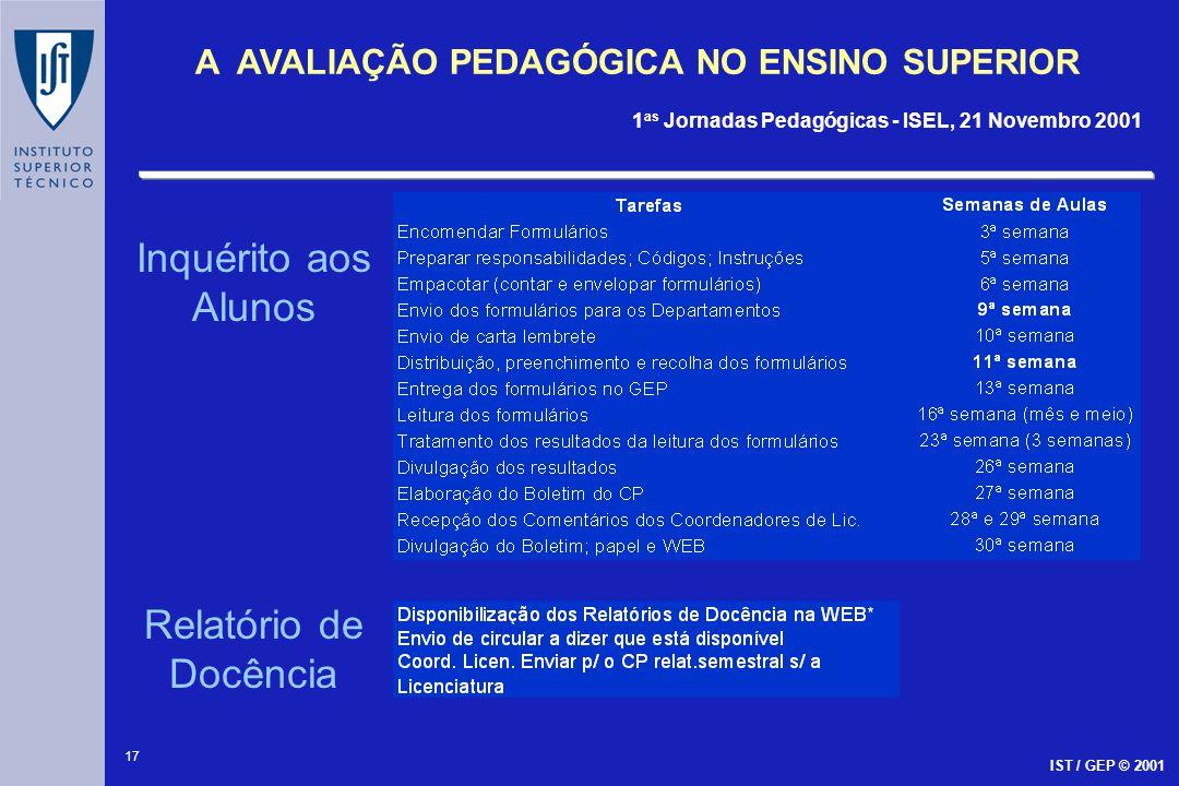 17 A AVALIAÇÃO PEDAGÓGICA NO ENSINO SUPERIOR 1 as Jornadas Pedagógicas - ISEL, 21 Novembro 2001 IST / GEP © 2001 Inquérito aos Alunos Relatório de Doc
