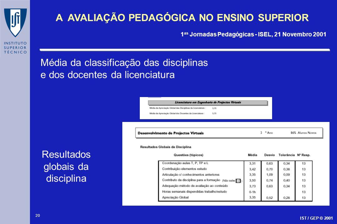 20 A AVALIAÇÃO PEDAGÓGICA NO ENSINO SUPERIOR 1 as Jornadas Pedagógicas - ISEL, 21 Novembro 2001 IST / GEP © 2001 Resultados globais da disciplina Médi