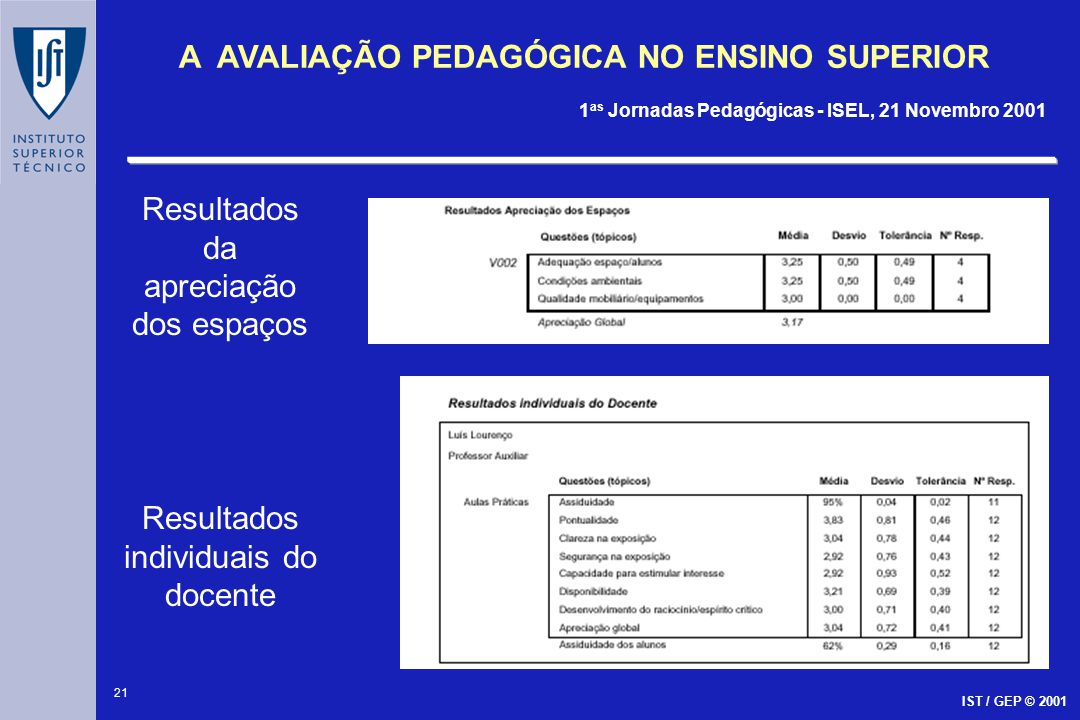 21 A AVALIAÇÃO PEDAGÓGICA NO ENSINO SUPERIOR 1 as Jornadas Pedagógicas - ISEL, 21 Novembro 2001 IST / GEP © 2001 Resultados da apreciação dos espaços