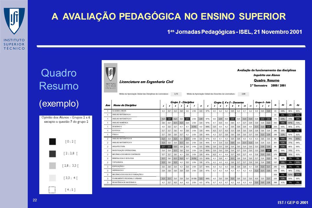 22 A AVALIAÇÃO PEDAGÓGICA NO ENSINO SUPERIOR 1 as Jornadas Pedagógicas - ISEL, 21 Novembro 2001 IST / GEP © 2001 Quadro Resumo (exemplo)