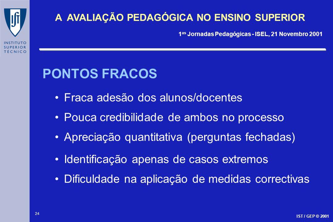 24 A AVALIAÇÃO PEDAGÓGICA NO ENSINO SUPERIOR 1 as Jornadas Pedagógicas - ISEL, 21 Novembro 2001 IST / GEP © 2001 PONTOS FRACOS Fraca adesão dos alunos
