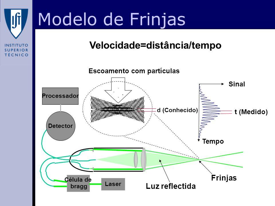 Modelo de Frinjas Escoamento com partículas d (Conhecido) Velocidade=distância/tempo t (Medido) Sinal Tempo Laser Célula de bragg Luz reflectida Frinj
