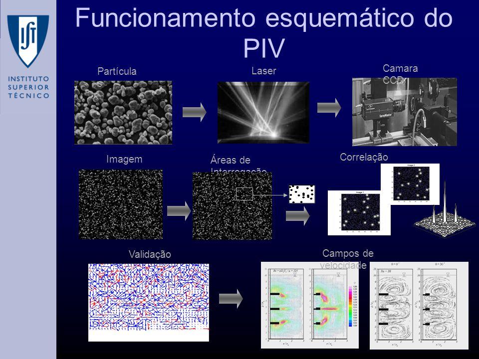 Partícula s Imagem Camara CCD Laser Áreas de Interrogação Campos de velocidade Correlação Validação Funcionamento esquemático do PIV