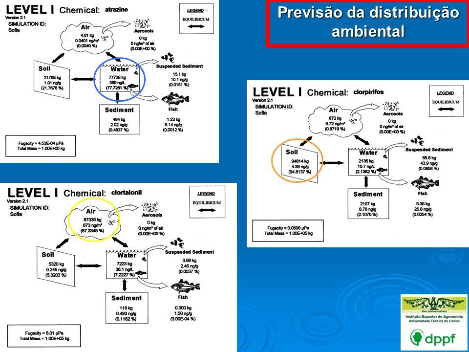 Previsão da distribuição ambiental