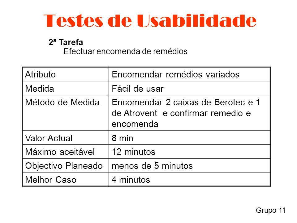 Grupo 11 Testes de Usabilidade AtributoEncomendar remédios variados MedidaFácil de usar Método de MedidaEncomendar 2 caixas de Berotec e 1 de Atrovent e confirmar remedio e encomenda Valor Actual8 min Máximo aceitável12 minutos Objectivo Planeadomenos de 5 minutos Melhor Caso4 minutos 2ª Tarefa Efectuar encomenda de remédios