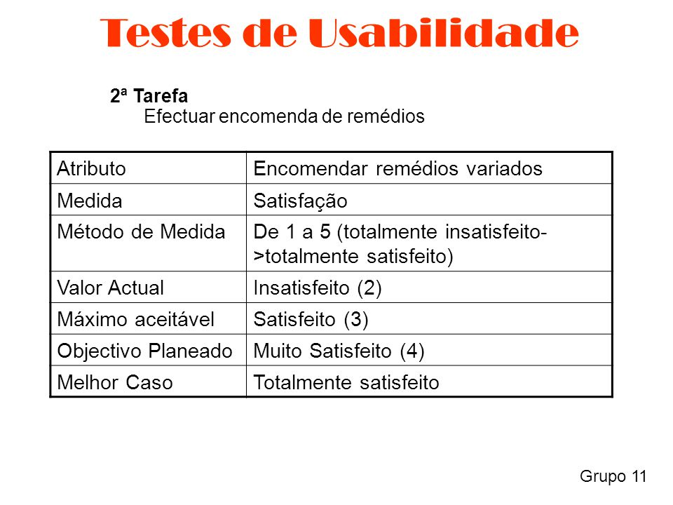 Grupo 11 Testes de Usabilidade AtributoEncomendar remédios variados MedidaSatisfação Método de MedidaDe 1 a 5 (totalmente insatisfeito- >totalmente satisfeito) Valor ActualInsatisfeito (2) Máximo aceitávelSatisfeito (3) Objectivo PlaneadoMuito Satisfeito (4) Melhor CasoTotalmente satisfeito 2ª Tarefa Efectuar encomenda de remédios