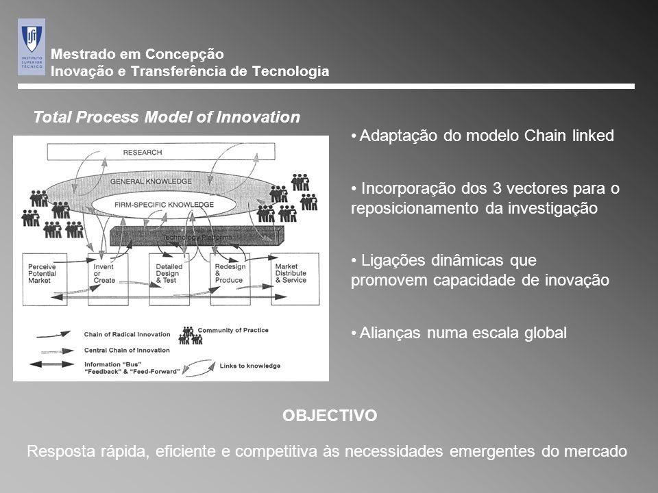 Mestrado em Concepção Inovação e Transferência de Tecnologia Adaptação do modelo Chain linked Ligações dinâmicas que promovem capacidade de inovação Alianças numa escala global Incorporação dos 3 vectores para o reposicionamento da investigação OBJECTIVO Resposta rápida, eficiente e competitiva às necessidades emergentes do mercado Total Process Model of Innovation