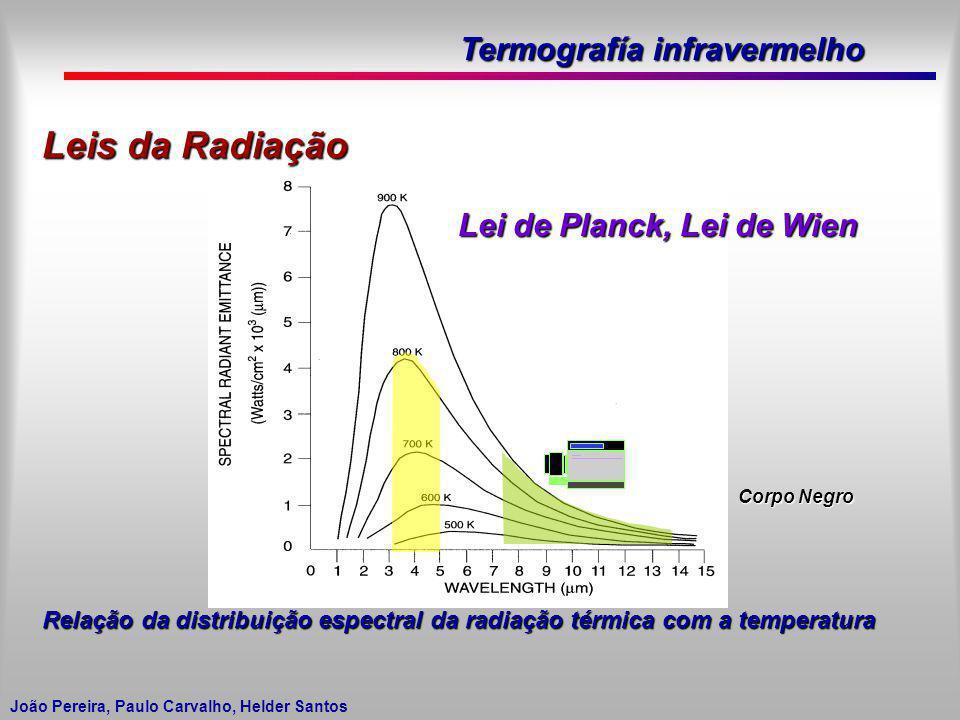 Termografía infravermelho João Pereira, Paulo Carvalho, Helder Santos Leis da Radiação Relação da distribuição espectral da radiação térmica com a tem