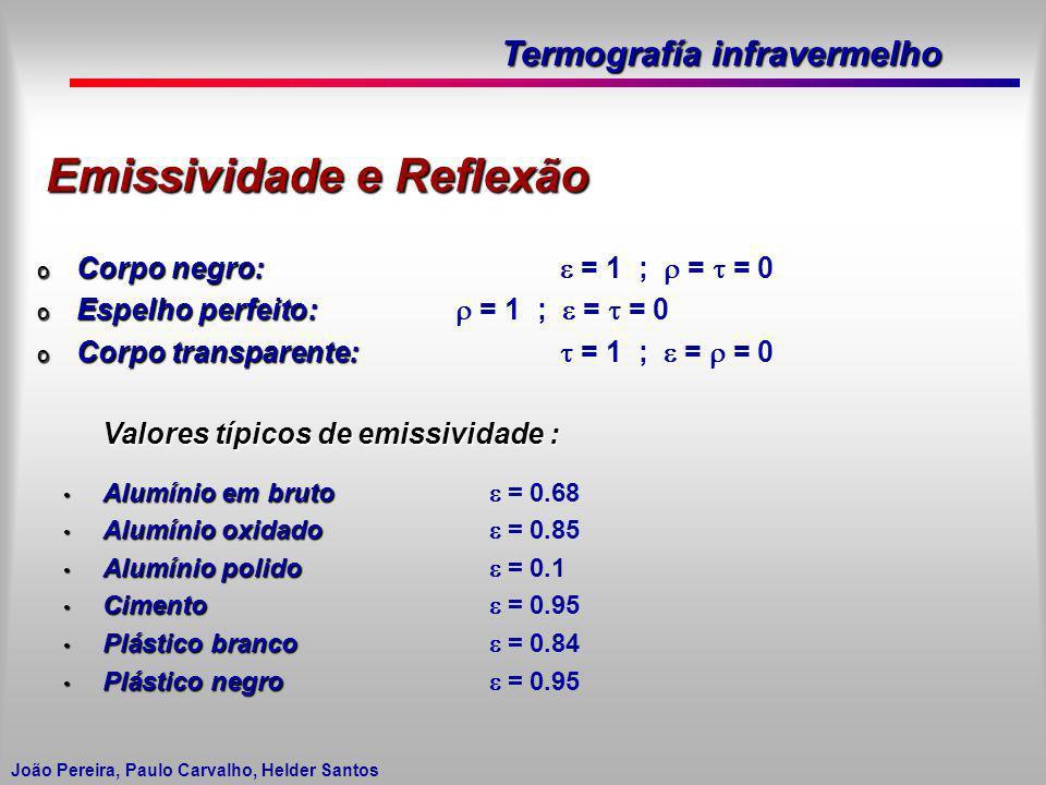Termografía infravermelho João Pereira, Paulo Carvalho, Helder Santos Emissividade e Reflexão o Corpo negro: o Corpo negro: = 1 ; = = 0 o Espelho perf