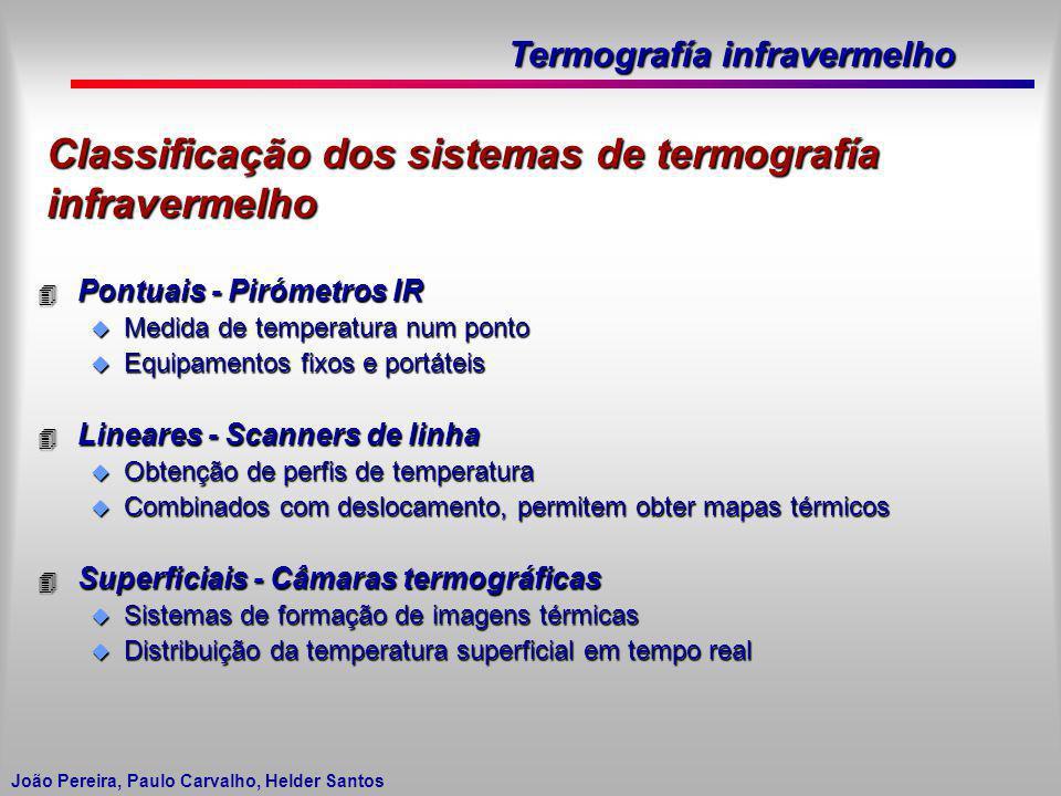 Termografía infravermelho João Pereira, Paulo Carvalho, Helder Santos Classificação dos sistemas de termografía infravermelho 4 Pontuais - Pirómetros