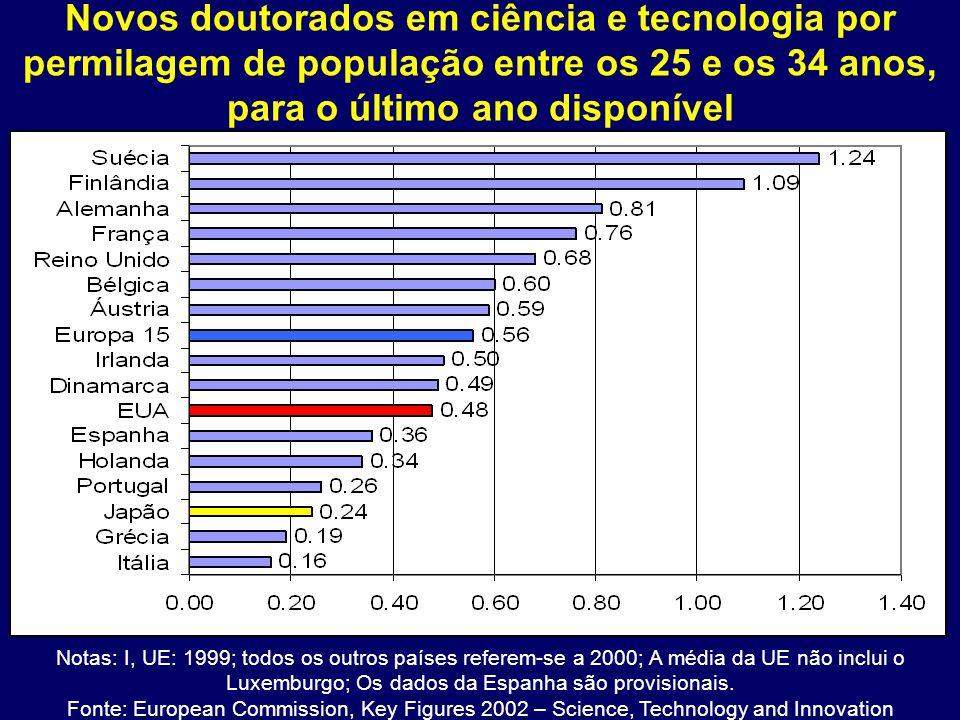 Novos doutorados em ciência e tecnologia por permilagem de população entre os 25 e os 34 anos, para o último ano disponível Notas: I, UE: 1999; todos