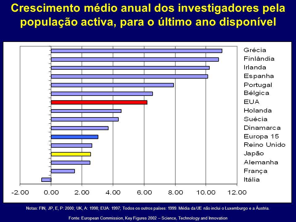 Crescimento médio anual dos investigadores pela população activa, para o último ano disponível Notas: FIN, JP, E, P: 2000; UK, A: 1998; EUA: 1997; Todos os outros países: 1999.