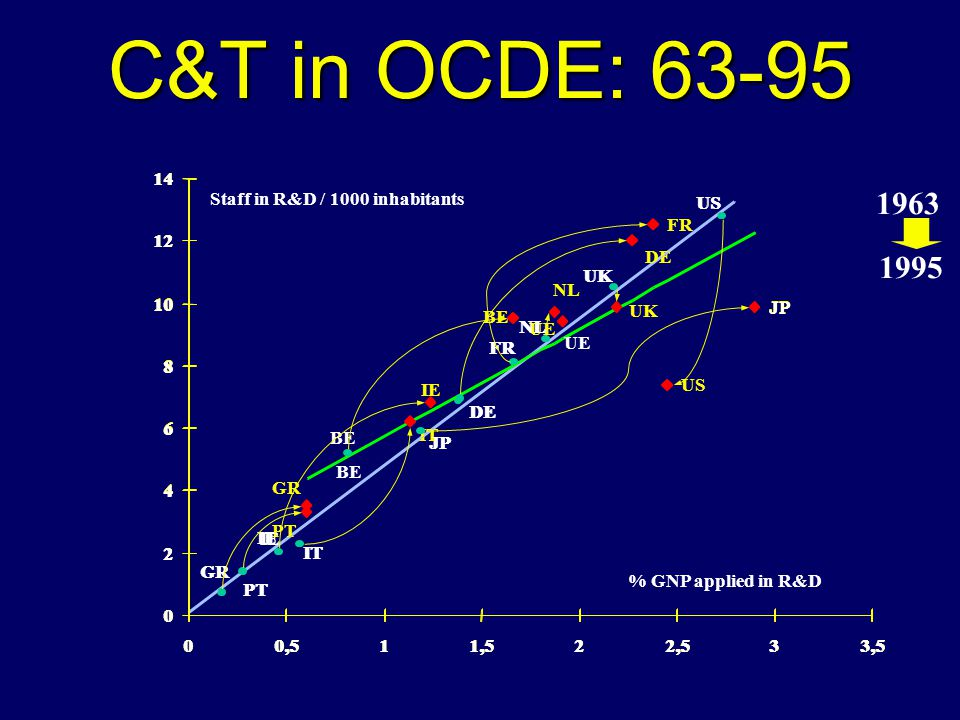S&T indicators: evolving from basic indicatores...