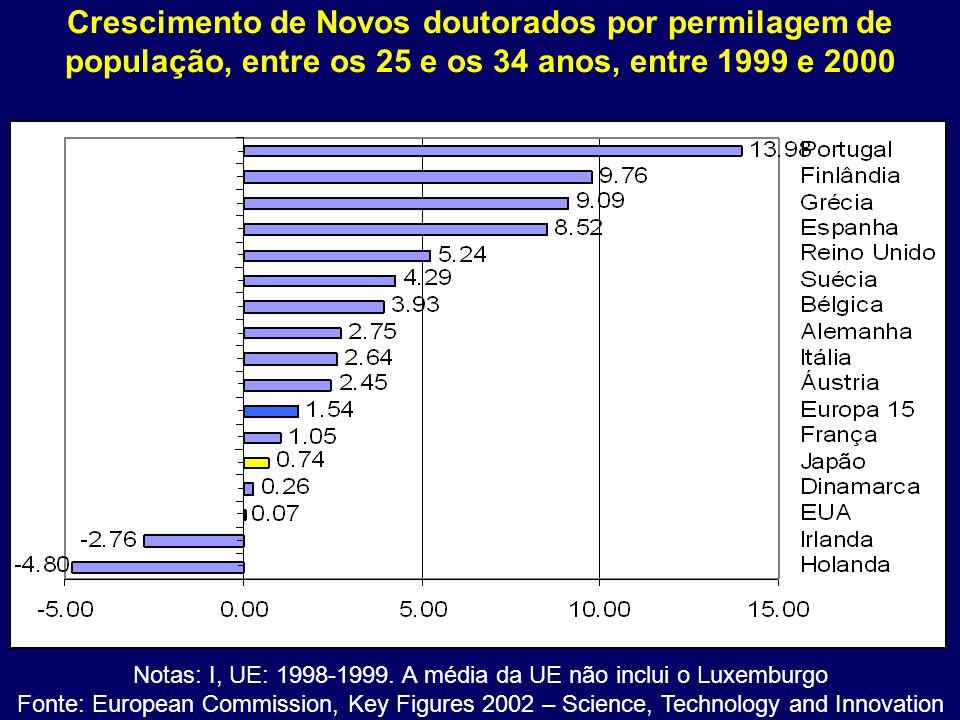 Crescimento de Novos doutorados por permilagem de população, entre os 25 e os 34 anos, entre 1999 e 2000 Notas: I, UE: 1998-1999. A média da UE não in