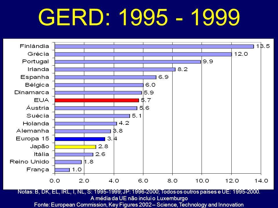 GERD: 1995 - 1999 Notas: B, DK, EL, IRL, I, NL, S: 1995-1999; JP: 1996-2000; Todos os outros países e UE: 1995-2000. A média da UE não inclui o Luxemb