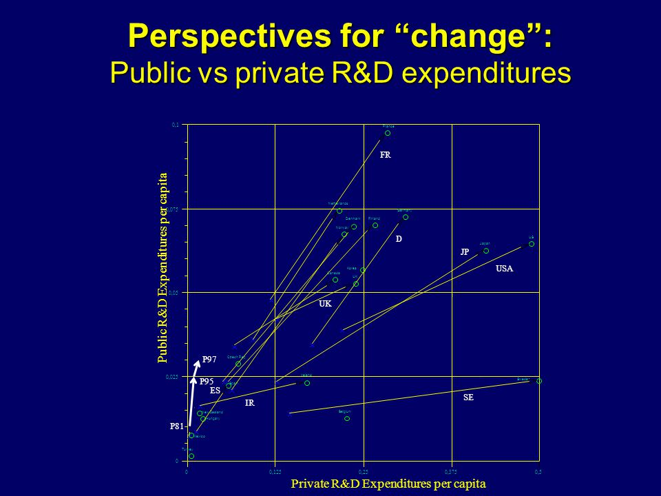 Perspectives for change: Public vs private R&D expenditures P97 P95 P81 ES IR SE JP USA FR D UK